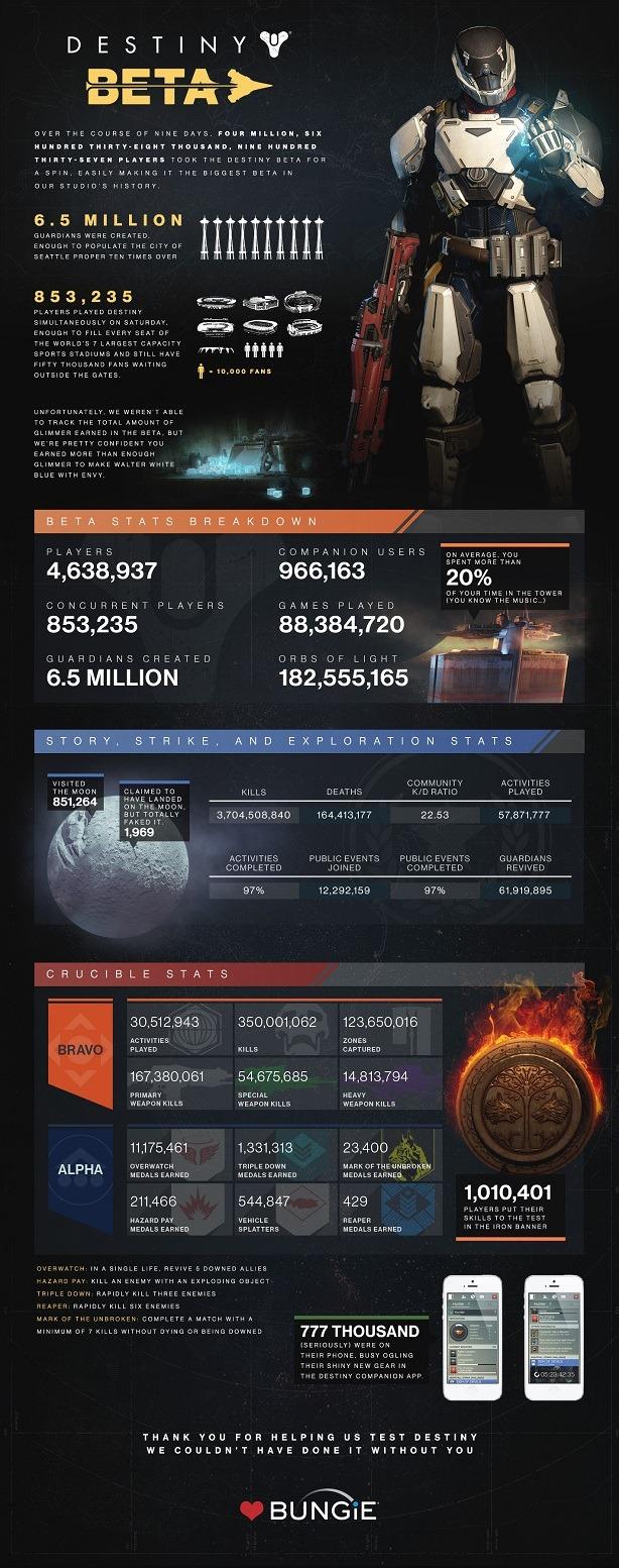 destiny_beta_infographic